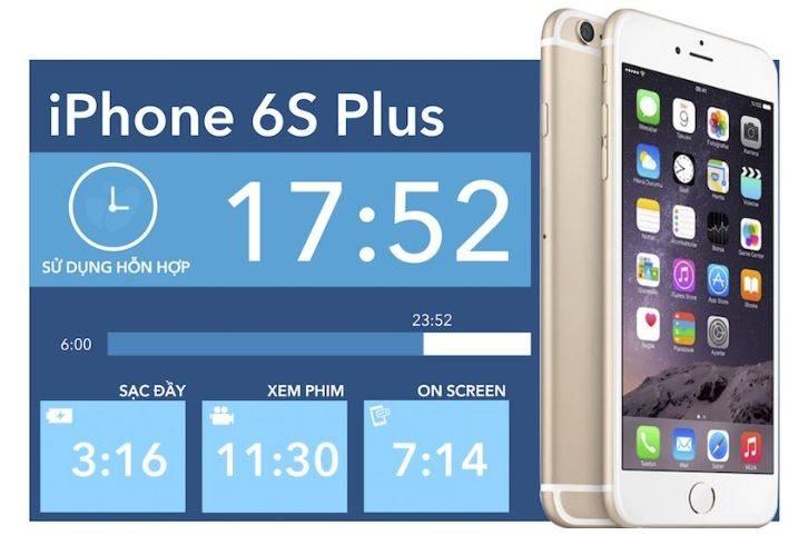 Kết quả thử nghiệm tổng hợp dung lượng pin iPhone 6S Plus