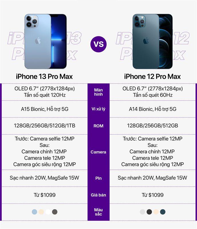 Iphone 13 Pro Max Va Iphone 12 Pro Max
